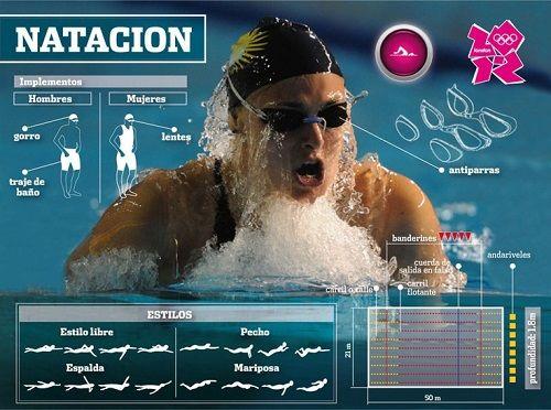 natacion infografia